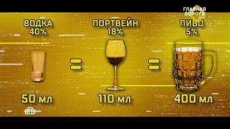 Влияет ли крепость алкоголя на похмелье.НТВ.Ru: новости, видео, программы телеканала НТВ