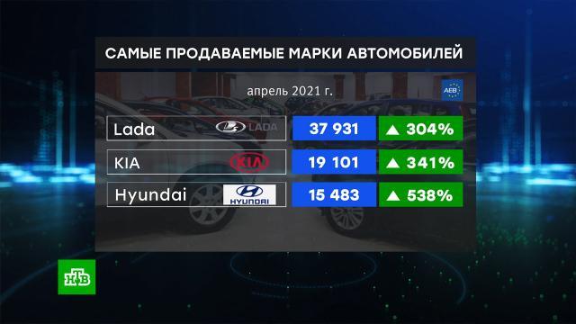 ВРоссии апрельские продажи легковых авто выросли на 290%.автомобили, автомобильная промышленность, экономика и бизнес.НТВ.Ru: новости, видео, программы телеканала НТВ