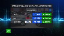 В России апрельские продажи легковых авто выросли на 290%.Продажи легковых автомобилей в России выросли в апреле в 4 раза, если сравнивать с апрелем прошлого года. Такой подъем объясняется пандемией, разгар которой пришелся как раз на прошлогодний апрель.автомобили, автомобильная промышленность, экономика и бизнес.НТВ.Ru: новости, видео, программы телеканала НТВ