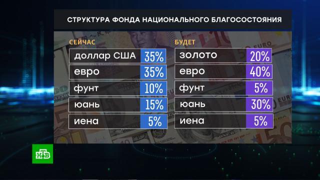 Силуанов объявил об отказе от доллара вструктуре ФНБ.Минфин РФ, Силуанов Антон, валюта, доллар, золотовалютные резервы.НТВ.Ru: новости, видео, программы телеканала НТВ