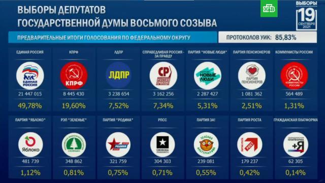 «Единая Россия» набирает 49, 76% голосов по итогам подсчета 85% протоколов.По результатам обработки 85% итоговых протоколовголосования партия «Единая Россия» набирает 49, 76% голосов избирателей по партийному списку в Госдуму.Госдума, выборы.НТВ.Ru: новости, видео, программы телеканала НТВ